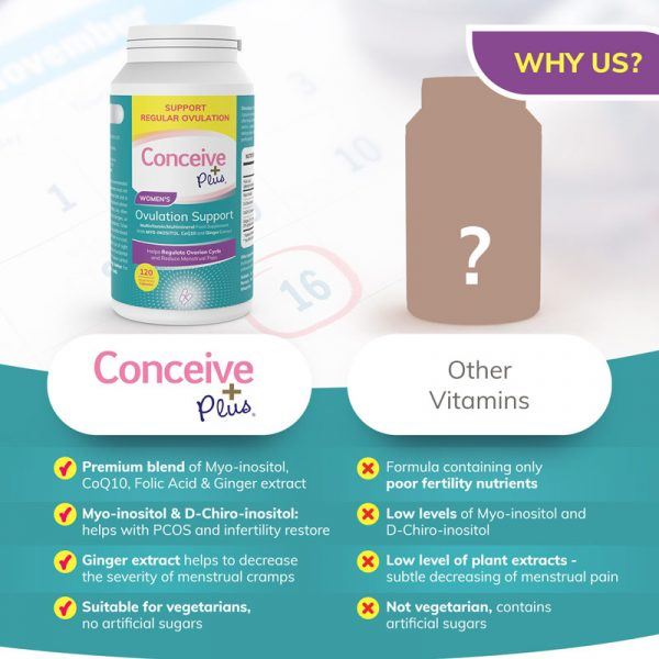 compare replacement Conceive Plus pcos ovulation supplement capsules